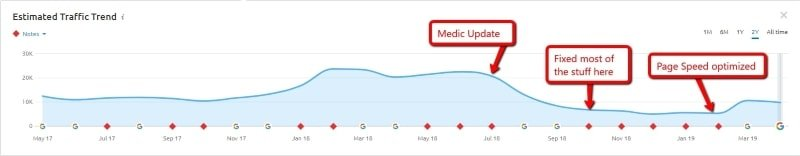 huge organic traffic gains - page speed optimized-min